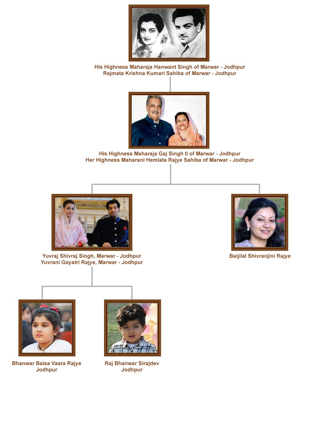 Jodhpur Royal Family Lineage
